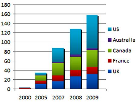 wwwp-20100122-amview-chart